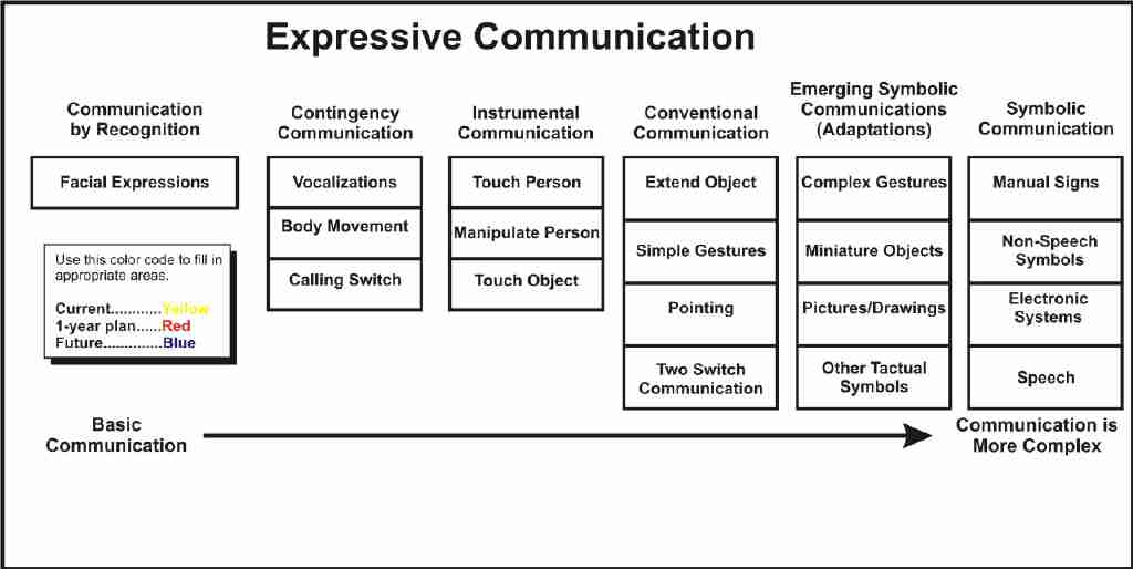 Expressive Communcation Map. See link below for text description